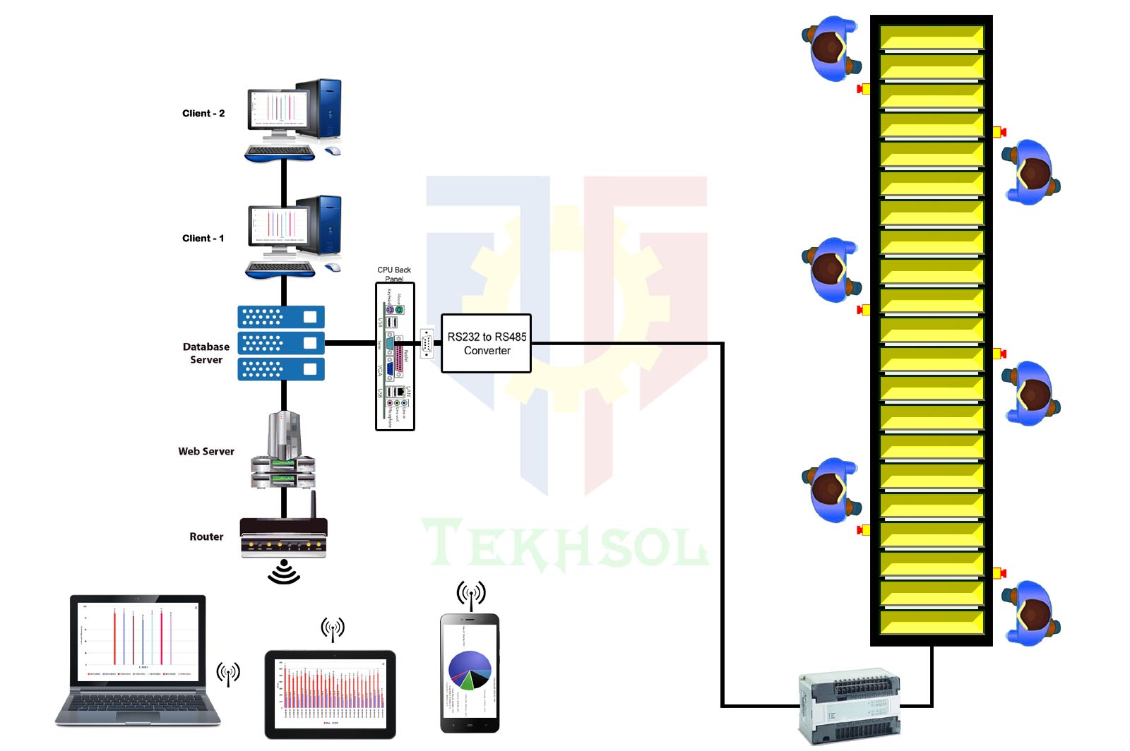 tekhsol block diagram for web based monitoring system conveyor wired