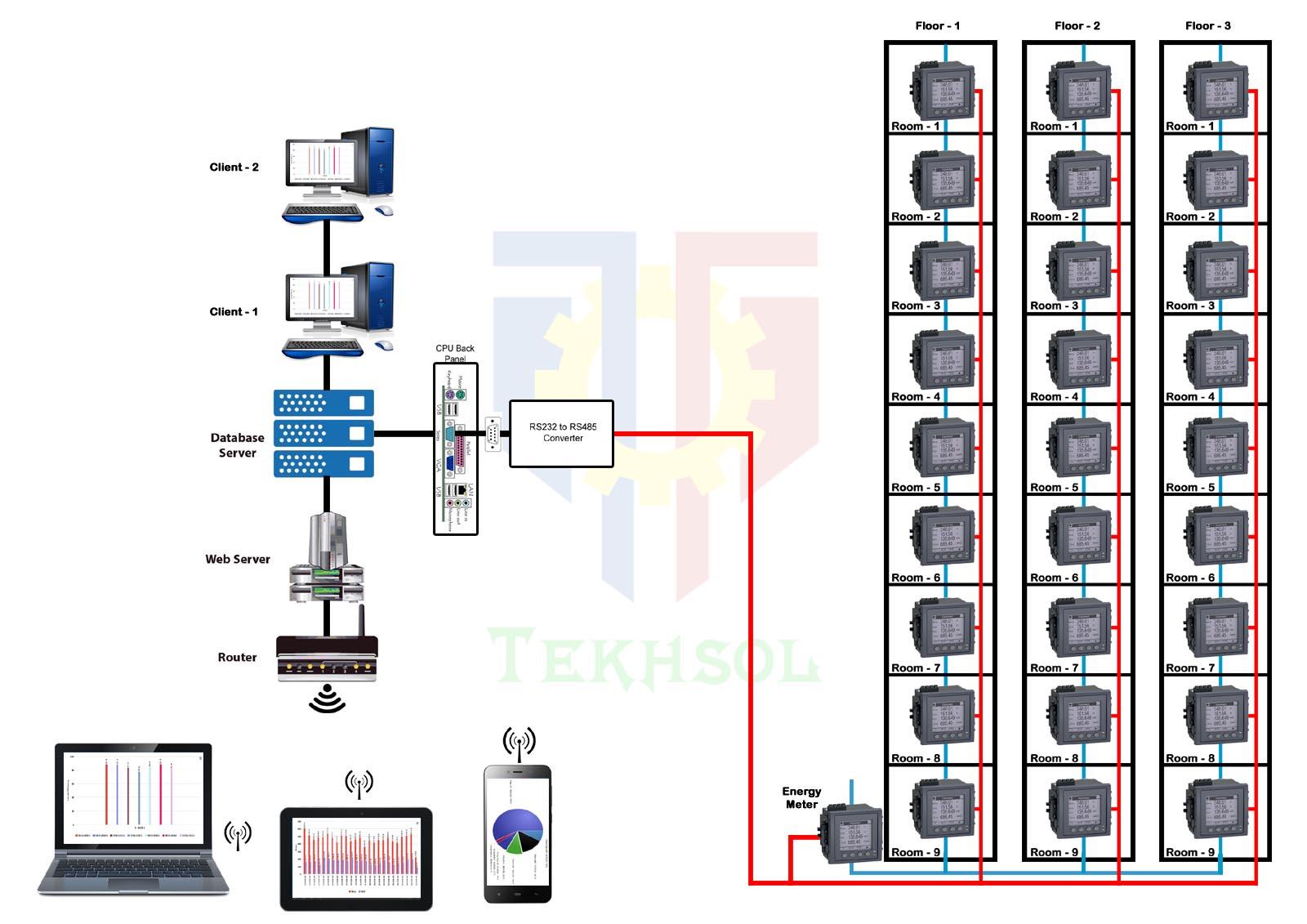 Tekhsol Hardware Monitor Block Diagram For Web Based Monitoring System Energy Wired