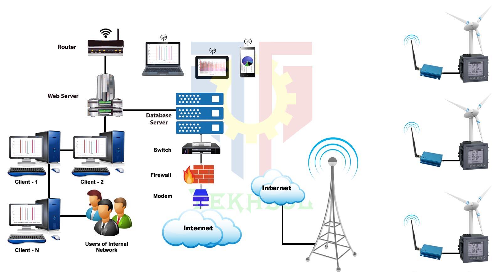 Tekhsol Wind Turbine Diagrams Block Diagram For Web Based Monitoring System